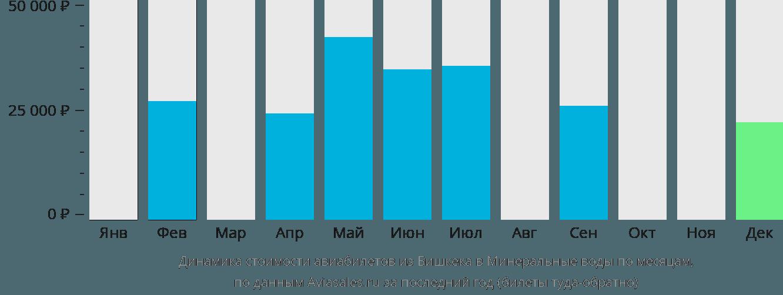 Динамика стоимости авиабилетов из Бишкека в Минеральные воды по месяцам