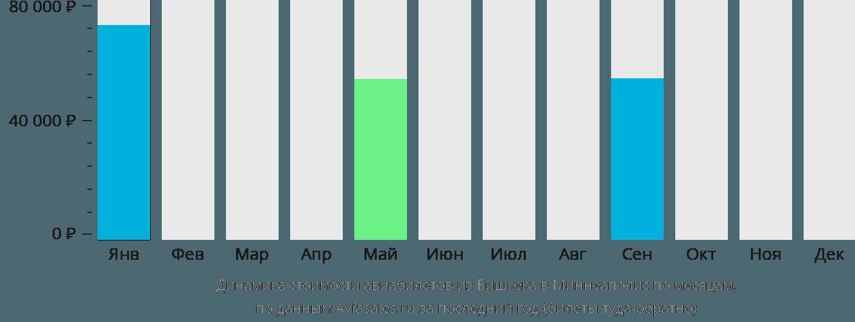 Динамика стоимости авиабилетов из Бишкека в Миннеаполис по месяцам
