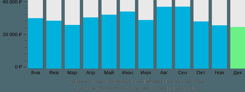 Динамика стоимости авиабилетов из Бишкека в Минск по месяцам