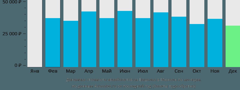 Динамика стоимости авиабилетов из Бишкека в Мюнхен по месяцам