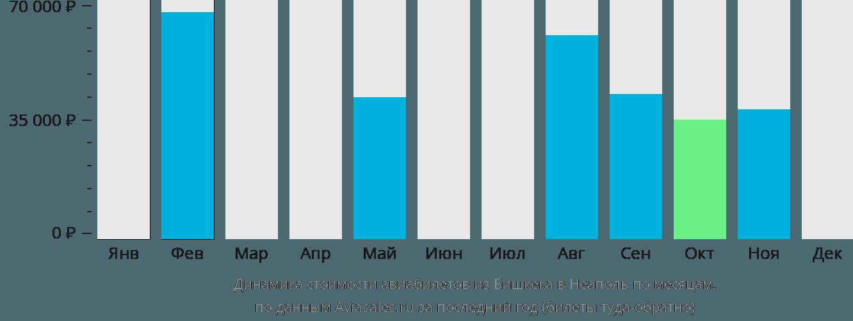 Динамика стоимости авиабилетов из Бишкека в Неаполь по месяцам