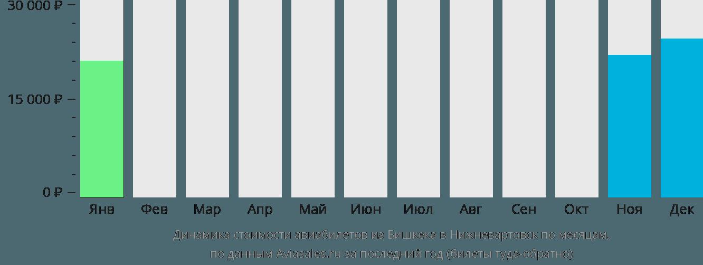 Динамика стоимости авиабилетов из Бишкека в Нижневартовск по месяцам