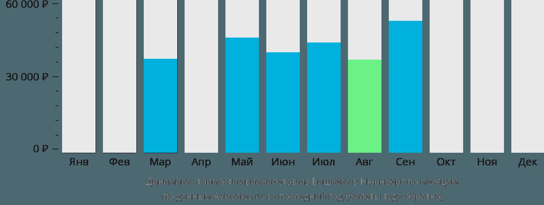 Динамика стоимости авиабилетов из Бишкека в Нюрнберг по месяцам