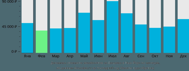 Динамика стоимости авиабилетов из Бишкека в Нью-Йорк по месяцам