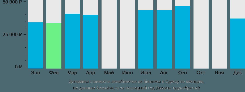 Динамика стоимости авиабилетов из Бишкека в Одессу по месяцам