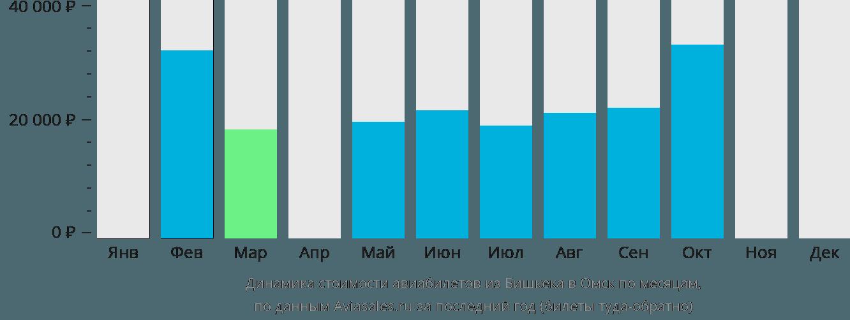 Динамика стоимости авиабилетов из Бишкека в Омск по месяцам