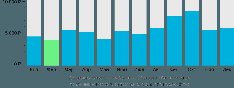 Динамика стоимости авиабилетов из Бишкека в Ош по месяцам
