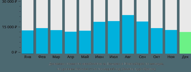 Динамика стоимости авиабилетов из Бишкека в Новосибирск по месяцам