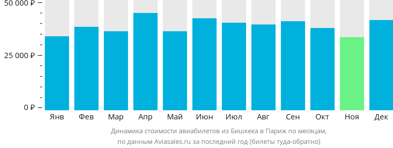 Динамика стоимости авиабилетов из Бишкека в Париж по месяцам