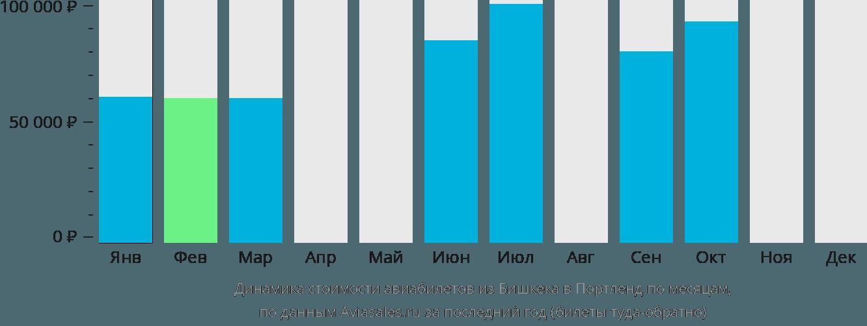 Динамика стоимости авиабилетов из Бишкека в Портленд по месяцам