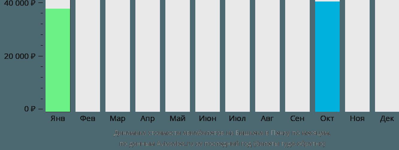 Динамика стоимости авиабилетов из Бишкека в Пензу по месяцам