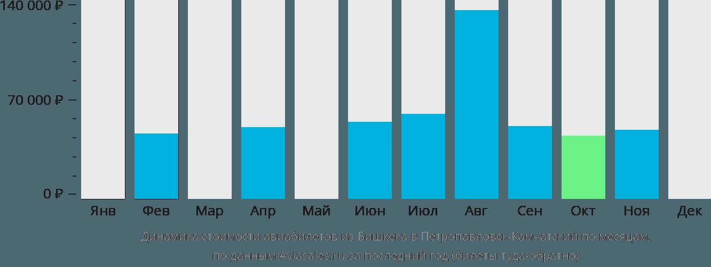 Динамика стоимости авиабилетов из Бишкека в Петропавловск-Камчатский по месяцам