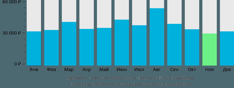 Динамика стоимости авиабилетов из Бишкека в Прагу по месяцам