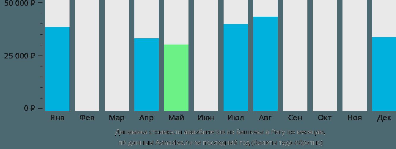 Динамика стоимости авиабилетов из Бишкека в Ригу по месяцам