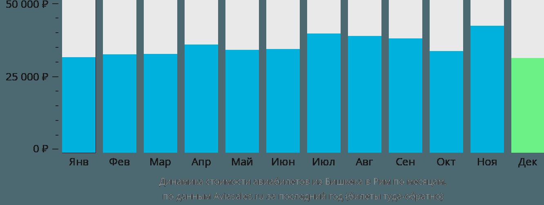 Динамика стоимости авиабилетов из Бишкека в Рим по месяцам