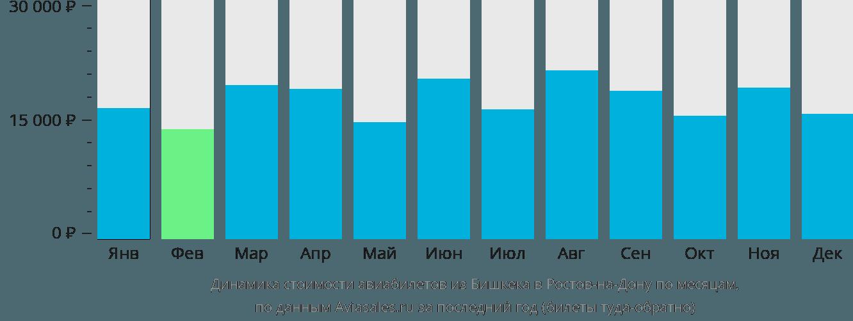 Динамика стоимости авиабилетов из Бишкека в Ростов-на-Дону по месяцам