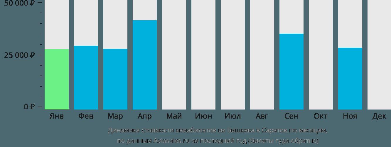 Динамика стоимости авиабилетов из Бишкека в Саратов по месяцам