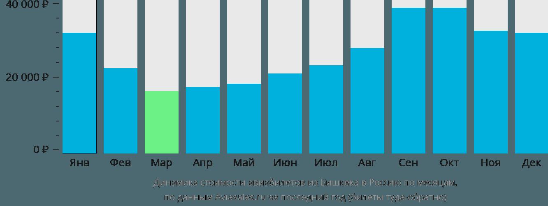 Динамика стоимости авиабилетов из Бишкека в Россию по месяцам