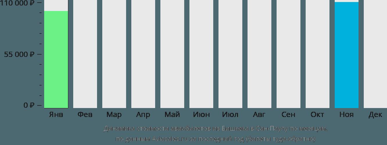 Динамика стоимости авиабилетов из Бишкека в Сан-Паулу по месяцам