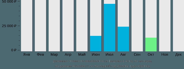 Динамика стоимости авиабилетов из Бишкека в Актау по месяцам