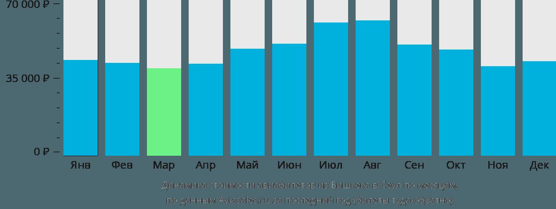 Динамика стоимости авиабилетов из Бишкека в Сеул по месяцам
