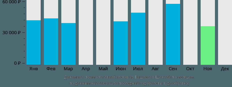 Динамика стоимости авиабилетов из Бишкека в Шанхай по месяцам