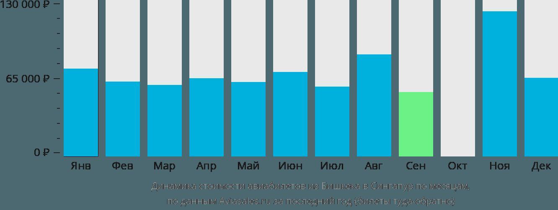 Динамика стоимости авиабилетов из Бишкека в Сингапур по месяцам