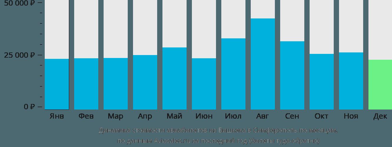 Динамика стоимости авиабилетов из Бишкека в Симферополь  по месяцам