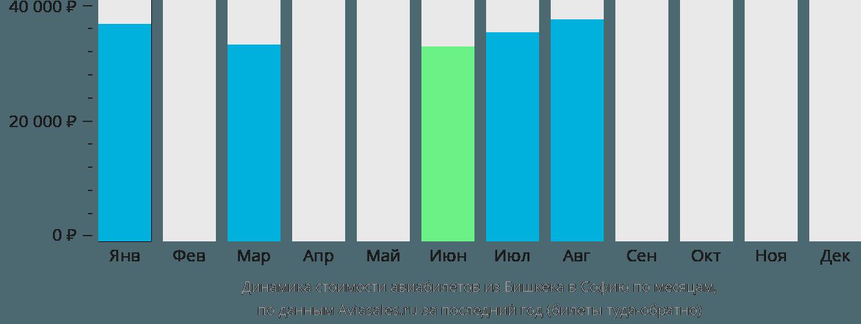 Динамика стоимости авиабилетов из Бишкека в Софию по месяцам