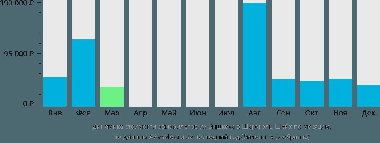 Динамика стоимости авиабилетов из Бишкека в Шарм-эль-Шейх по месяцам