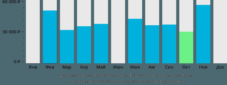 Динамика стоимости авиабилетов из Бишкека в Стокгольм по месяцам