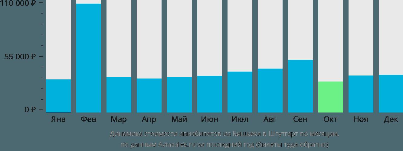 Динамика стоимости авиабилетов из Бишкека в Штутгарт по месяцам