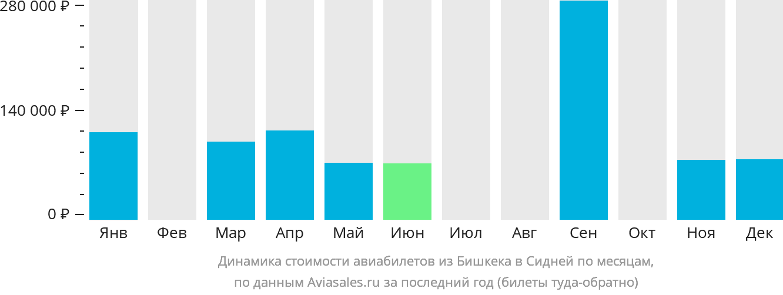 Динамика стоимости авиабилетов из Бишкека в Сидней по месяцам