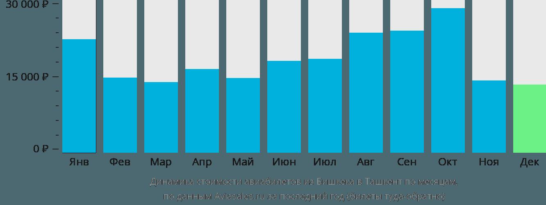 Динамика стоимости авиабилетов из Бишкека в Ташкент по месяцам