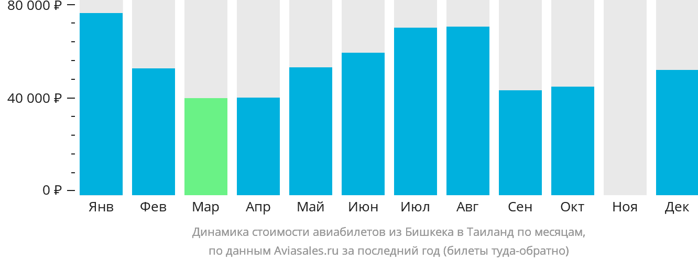 Динамика стоимости авиабилетов из Бишкека в Таиланд по месяцам