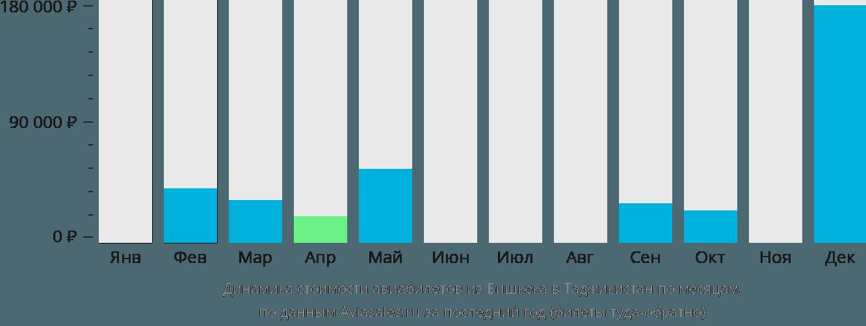 Динамика стоимости авиабилетов из Бишкека в Таджикистан по месяцам