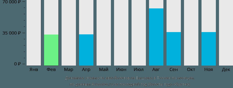 Динамика стоимости авиабилетов из Бишкека в Таллин по месяцам