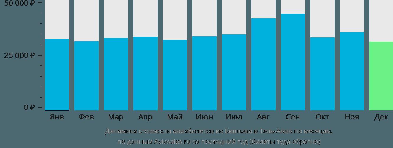 Динамика стоимости авиабилетов из Бишкека в Тель-Авив по месяцам