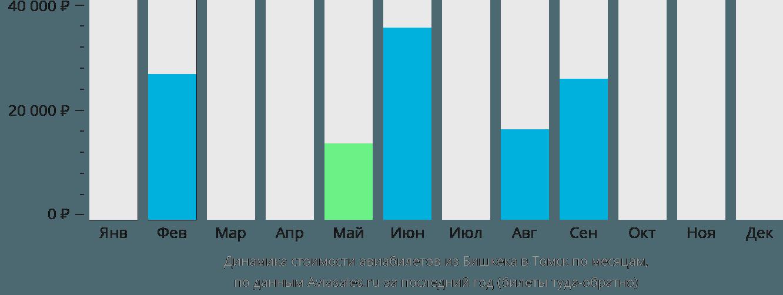 Динамика стоимости авиабилетов из Бишкека в Томск по месяцам