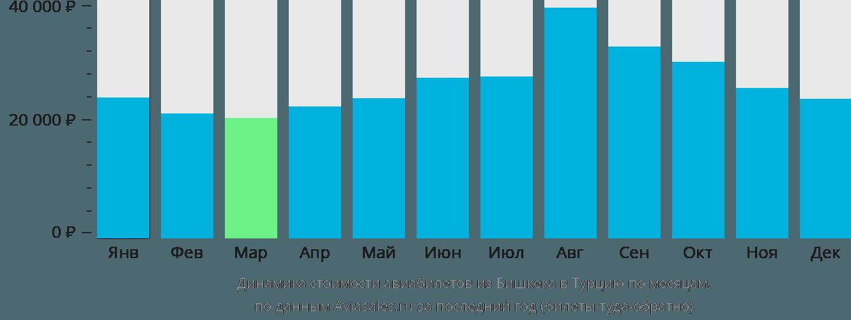 Динамика стоимости авиабилетов из Бишкека в Турцию по месяцам