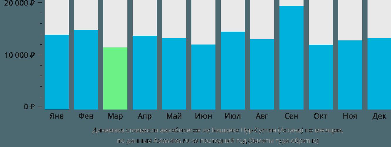 Динамика стоимости авиабилетов из Бишкека в Астану по месяцам