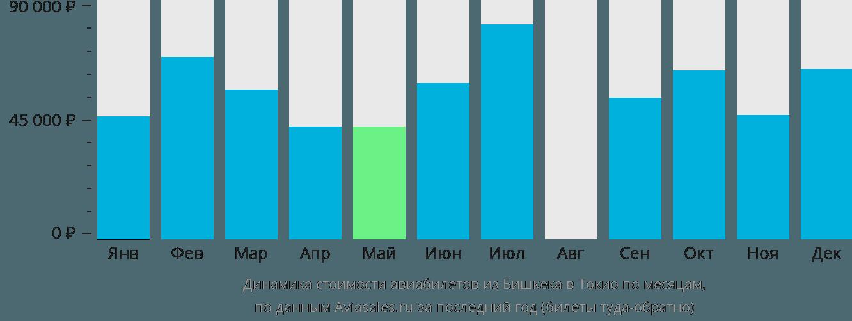 Динамика стоимости авиабилетов из Бишкека в Токио по месяцам