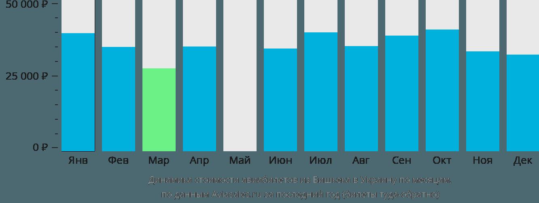 Динамика стоимости авиабилетов из Бишкека в Украину по месяцам