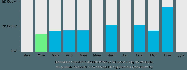 Динамика стоимости авиабилетов из Бишкека в Уфу по месяцам