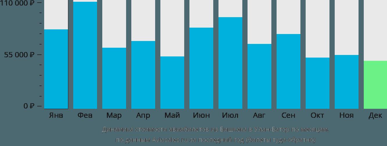 Динамика стоимости авиабилетов из Бишкека в Улан-Батор по месяцам