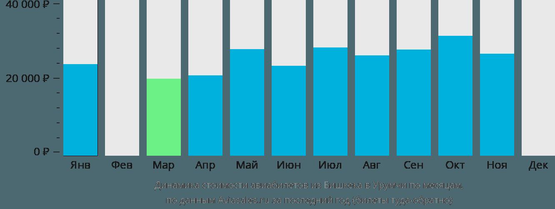 Динамика стоимости авиабилетов из Бишкека в Урумчи по месяцам