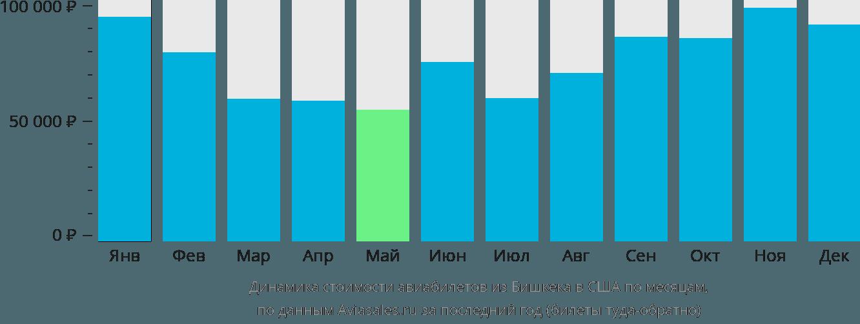 Динамика стоимости авиабилетов из Бишкека в США по месяцам