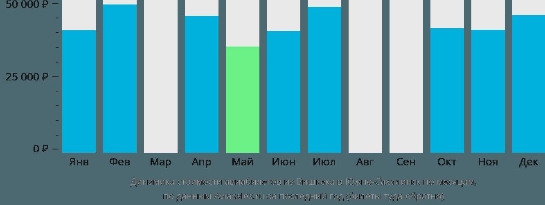 Динамика стоимости авиабилетов из Бишкека в Южно-Сахалинск по месяцам