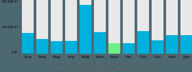 Динамика стоимости авиабилетов из Бишкека в Узбекистан по месяцам