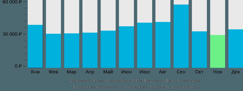 Динамика стоимости авиабилетов из Бишкека в Вену по месяцам
